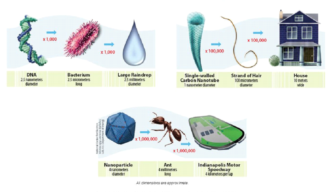 Nanotechnology- the game changer in technology